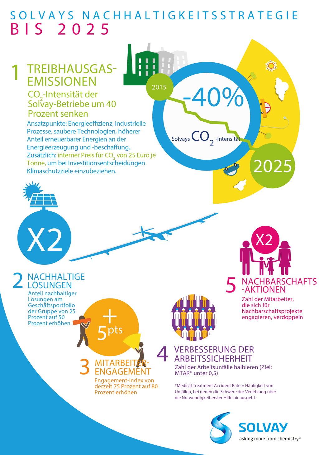 Sustainability-Infographie-Solvay-bis-2025